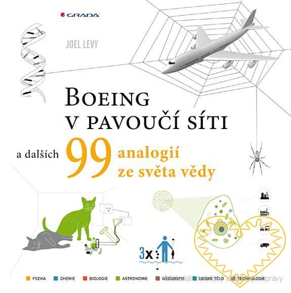 Boeing v pavoučí síti a dalších 99 vědeckých analogií - Levy Joel. Věda vůbec není těžká, pokud používá správná přirovnání. Kniha Boeing v pavoučí síti dělá přesně to a navíc zábavnou, lehce zapamatovatelnou formou. Demonstruje rovnou stovku základní